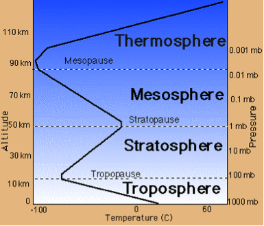 Atmospheric temperatures