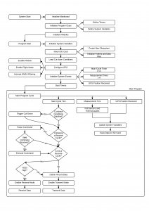 SHARP_flowchart